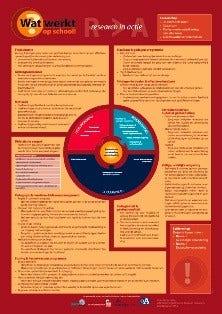 Poster Wat werkt op school