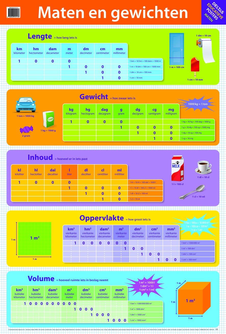 Poster Maten en gewichten - Deltas