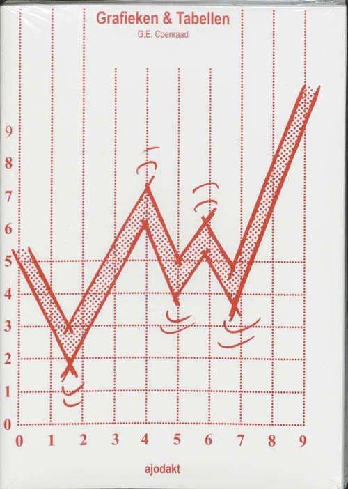 Ajodakt Grafieken en Tabellen