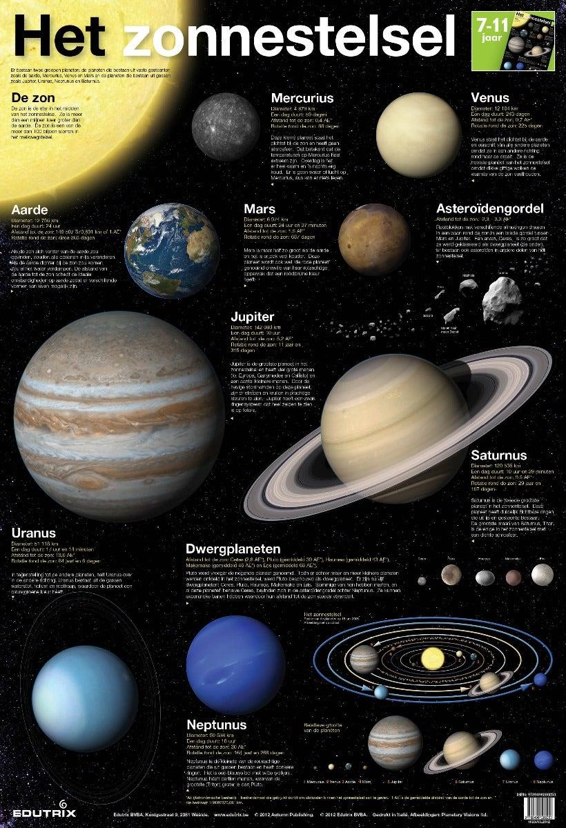 Poster Het zonnestelsel - Edutrix