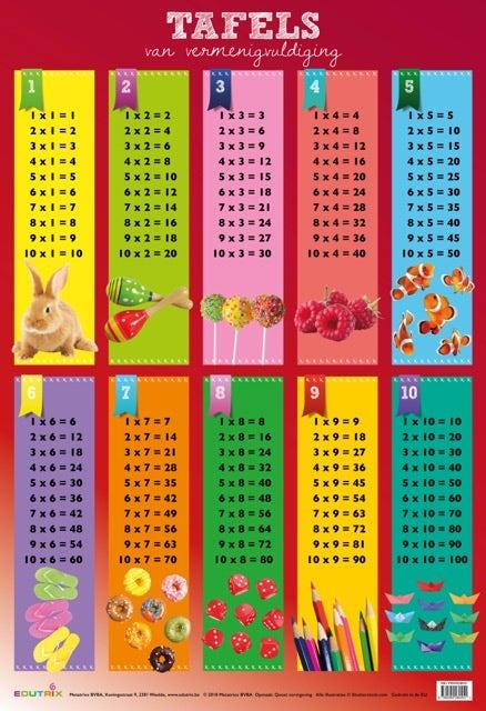 Poster De tafels van vermenigvuldiging 1 t/m 10 - Edutrix